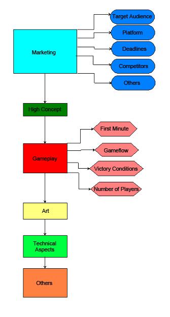 ActivUFRJ Páginas - Game flow summary
