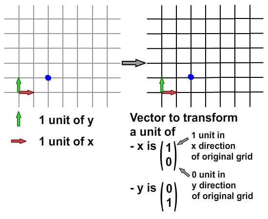 Interpretation of vector form