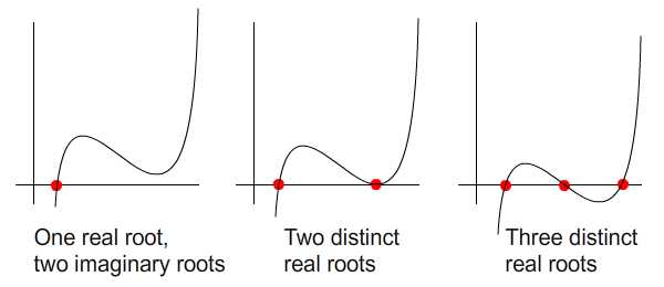 Possiblities of root locations on a cubic curve